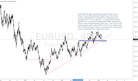 EURUSD: EURUSD Still in Up Trend
