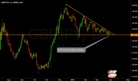 GBPJPY: GBPJPY end of triangle