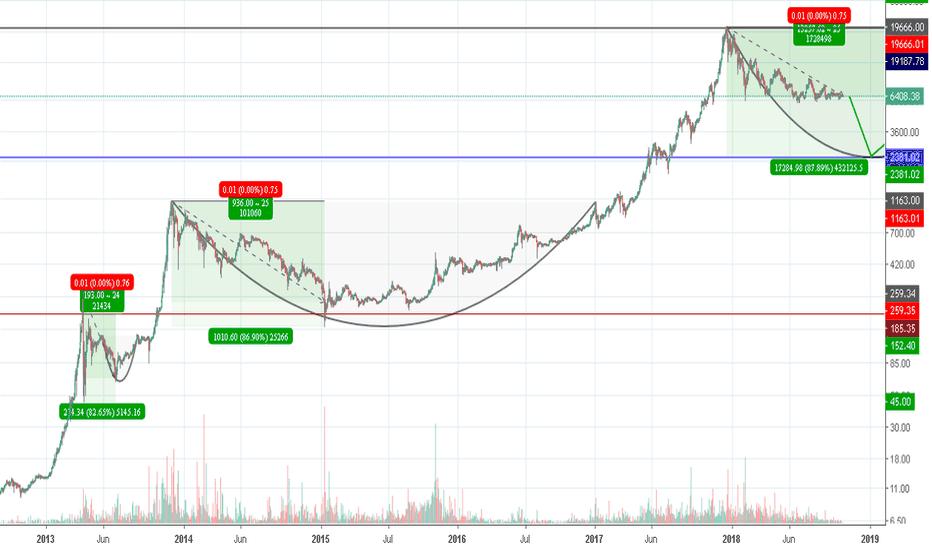 "BTCUSD: Bitcoin: ""The Dark Chance"" --> 2400 USD"