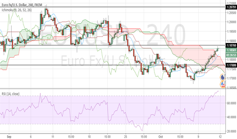 EURUSD: If 1.18760 is passed over then 1.20791 might be a strong S/R