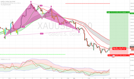 XAUUSD: XAU/USD BULLISH BAT 4H