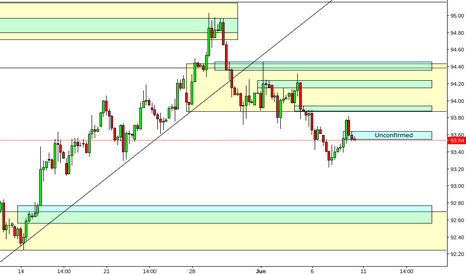 DXY: DXY 4HR Chart