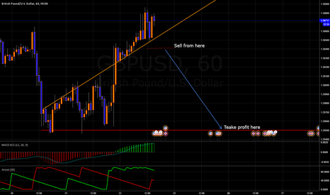 GBPUSD: Go SHORT on GBP/USD