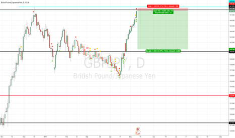GBPJPY: GBPJPY - Daily resistance level