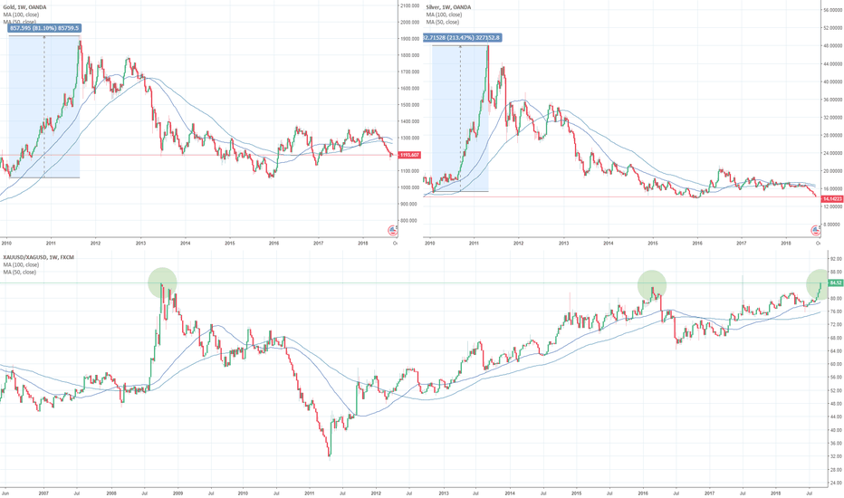 XAUUSD/XAGUSD: Gold/silver ratio