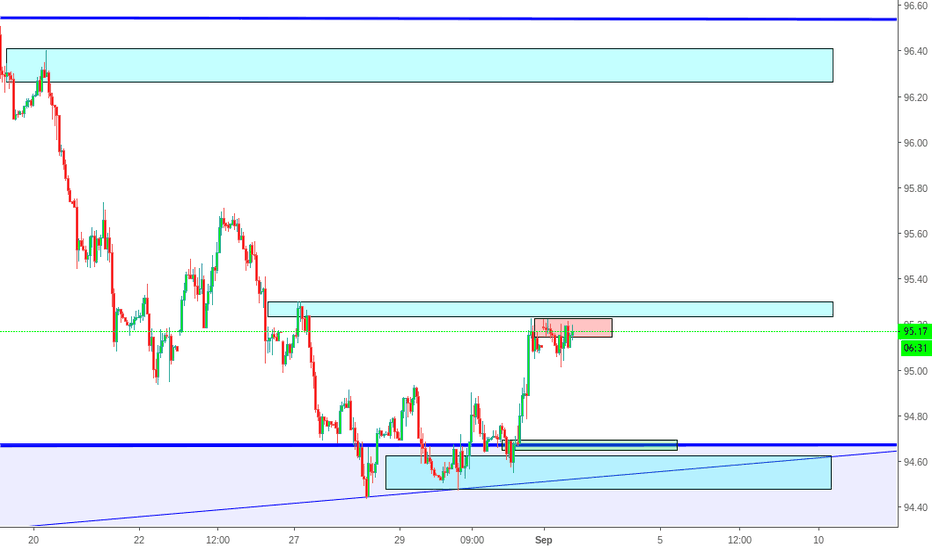 DXY: DXY Hourly Chart