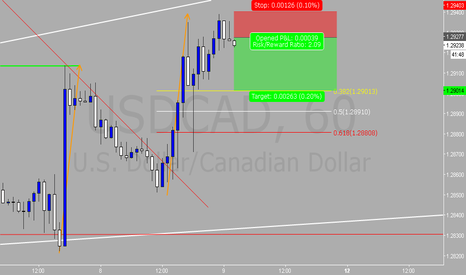 USDCAD: USDCAD Counter Trend Short