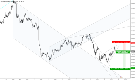 GBPNZD: GBPNZD rising wedge in downtrend is bearish