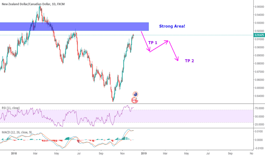 NZDCAD: NZD-CAD ( Short mid-term position )