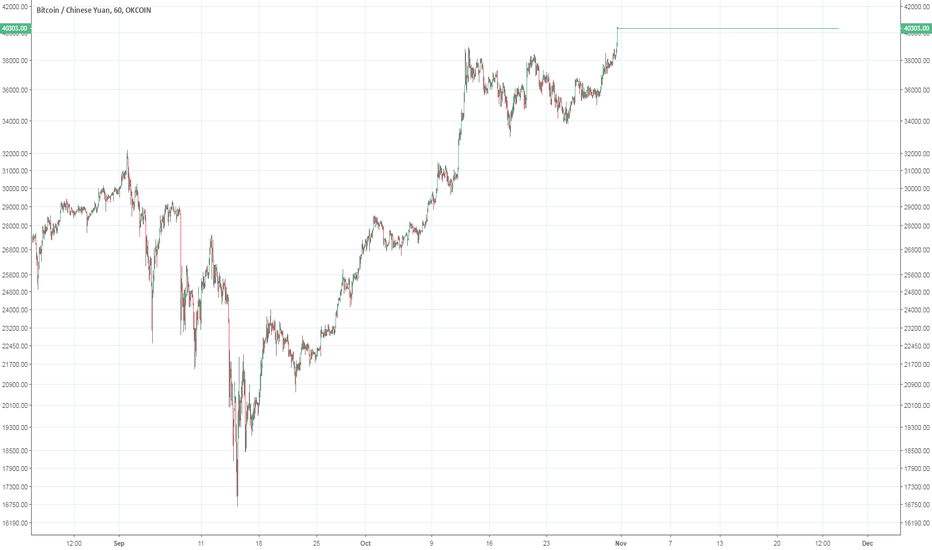 BTCCNY: What's going on with Bitcoin traded in CNY?