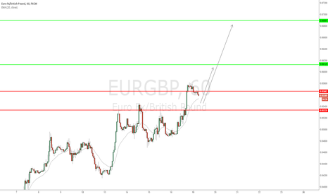EURGBP: EUR/GBP - Big support zone