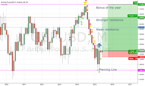 GBPUSD: 3June2015 Long position of British Pound/ U.S.Dollar