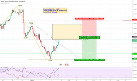 GBPAUD: Trade continuation H$