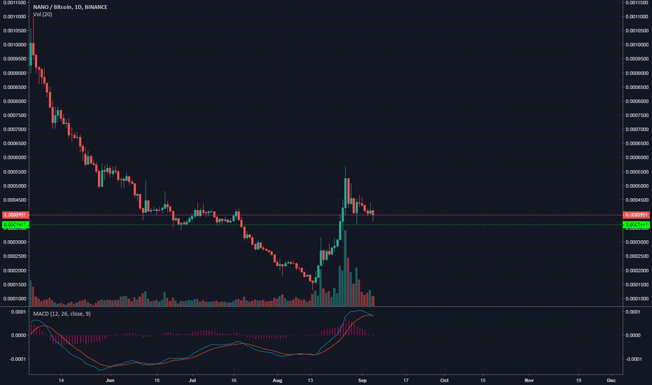 NANOBTC: MACD leading the way