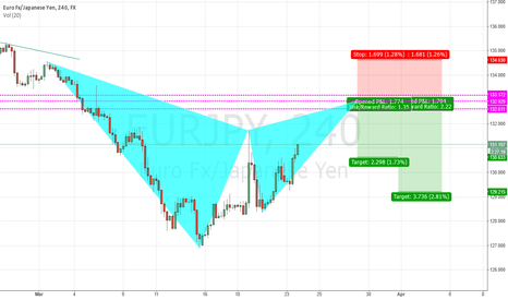 EURJPY: EJ Gartley