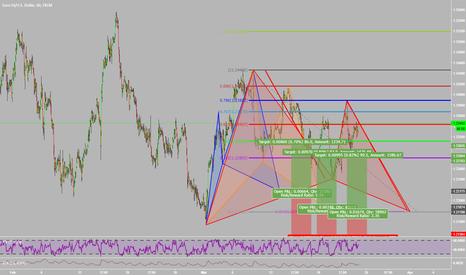EURUSD: Potential Cypher, Bat & CG Pattern on EURUSD
