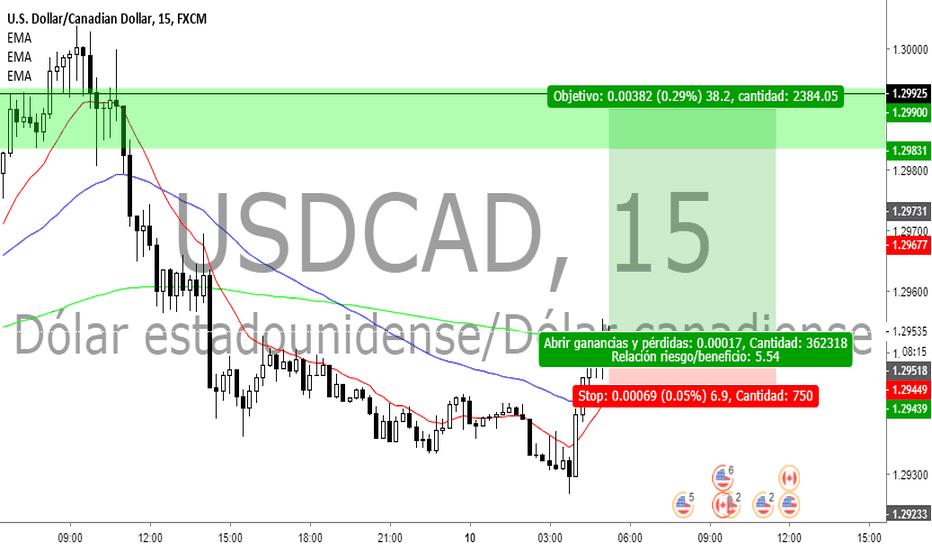 USDCAD: ucad