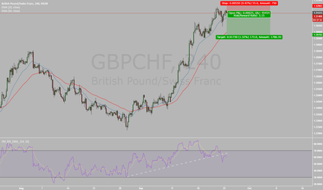 GBPCHF: RSI + Divergence