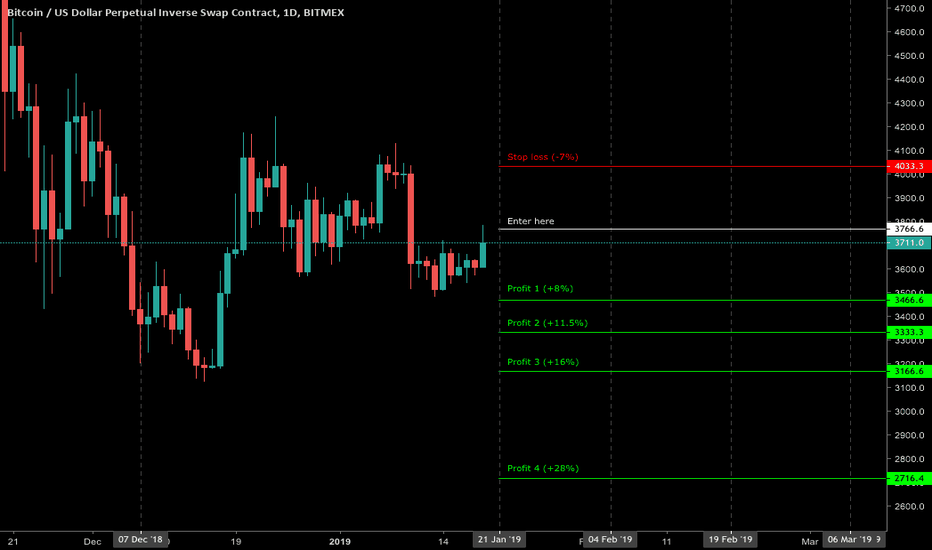 XBTUSD: Adjusted the stop loss