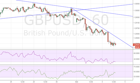 GBPUSD: GBP/USD – no respite… despite oversold intraday indicators
