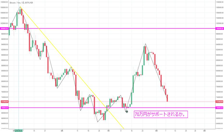 BTCJPY: 【日足】ビットコイン/円は上昇の勢いがなく下落中