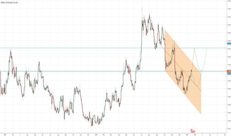 XAGUSD: Silver lower high bottom in december 2016?