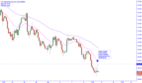USDJPY: USDJPY breaks below key daily level on poorer than expected CPI