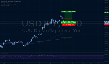 USDJPY: USD/JPY pin bar trade