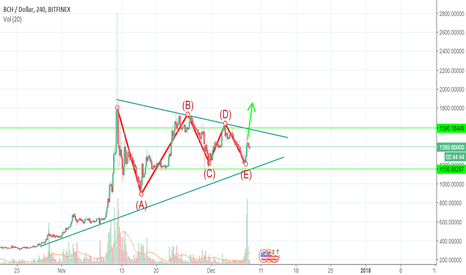 BCHUSD: Bitcoin Cash - Winds of change. New Day and a New channel