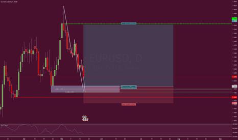 EURUSD: Bullish Structure Trading Opportunity
