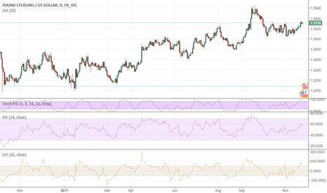 GBPUSD: GBP Looks To May All Right