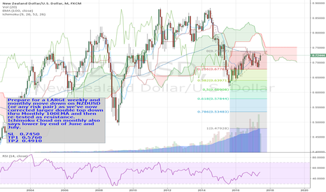 NZDUSD: NZDUSD short -- weekly and monthly -- LONG TERM downside Targets
