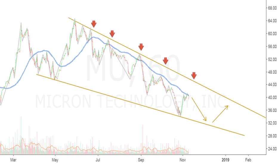 MU: MICRON ranging downward on the 60 min