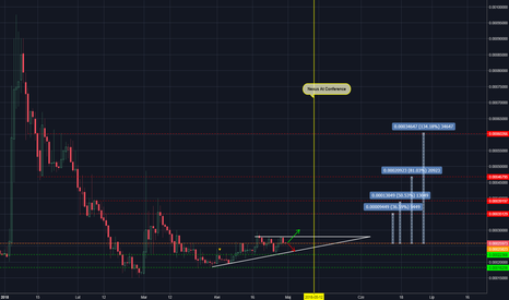 NXSBTC: NXS/BTC - trójkąt zwyżkujący + wydarzenie