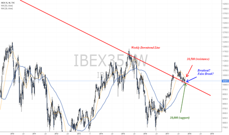 IBEX35: Testing support as the Catalan saga continues