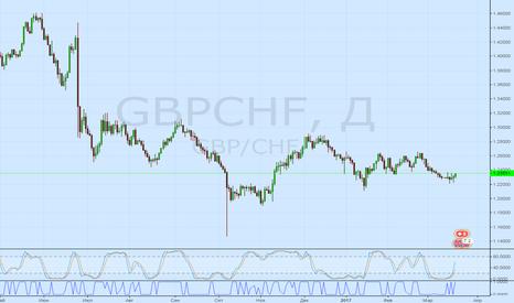 GBPCHF: GBP/CHF рост до 1.26  всю следующюю неделю