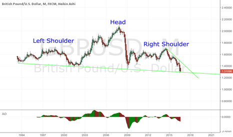 GBPUSD: Monthly GBPUSD head and shoulder formation?