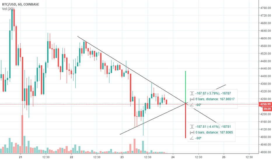 BTCUSD: #BTC Just For Learning not to make trand