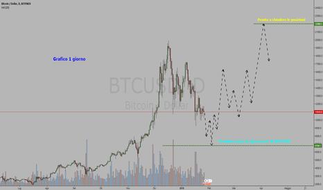 BTCUSD: Criptovaluta Bitcoin / Dollaro = ACQUISTA