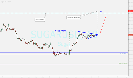 SUGARUSD: watching ...buy