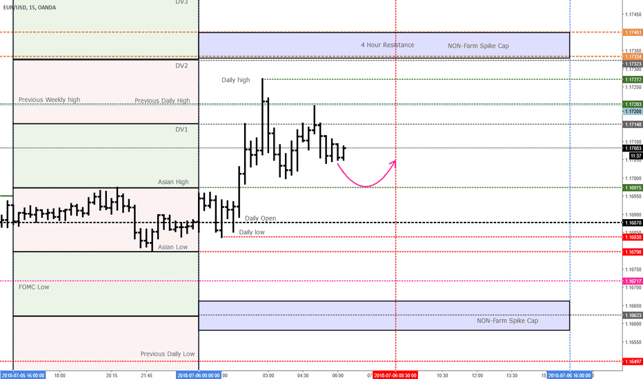 EURUSD: NON-FARM Spike Cap projections