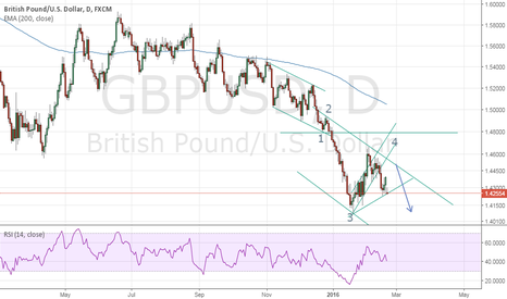 GBPUSD: Bearish Outlook but correction will continue