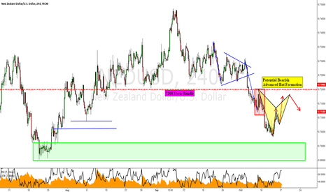 NZDUSD: NZDUSD: Potential Bearish Advanced Bat Formation & Possible TCT