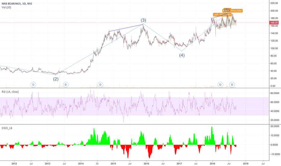 NRBBEARING: H&S in wave 5