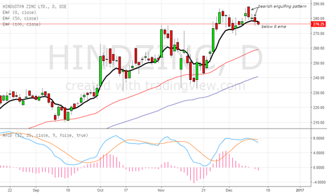 HINDZINC: short the stock as bearish engulfing pattern clearly visible