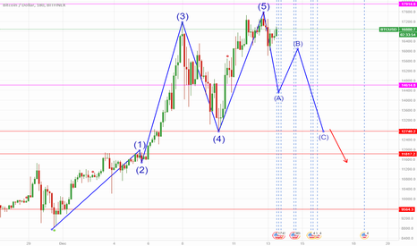 BTCUSD: BITCOIN GO TO 12000$