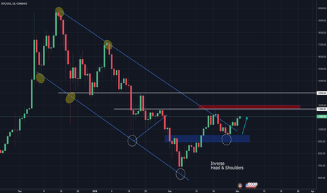 BTCUSD: EVERYONES VIEW ON BITCOIN IS BULLISH, SO IS MINE FOR NOWWWW