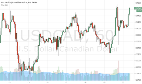 USDCAD: Shorting usd/cad around 1.3165-67