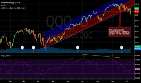 QQQ: Correction underway