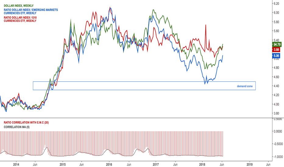 DXY/CEW: Dollar correlation with emerging currencies $CEW